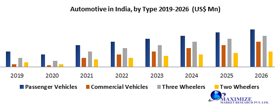 Automotive Market in India: Mobility, Make in India & Semiconductors