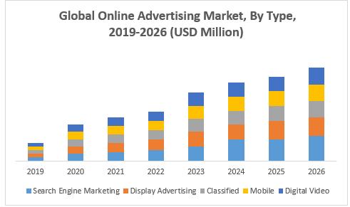 Global Online Advertising Market: forecast 2019-2026